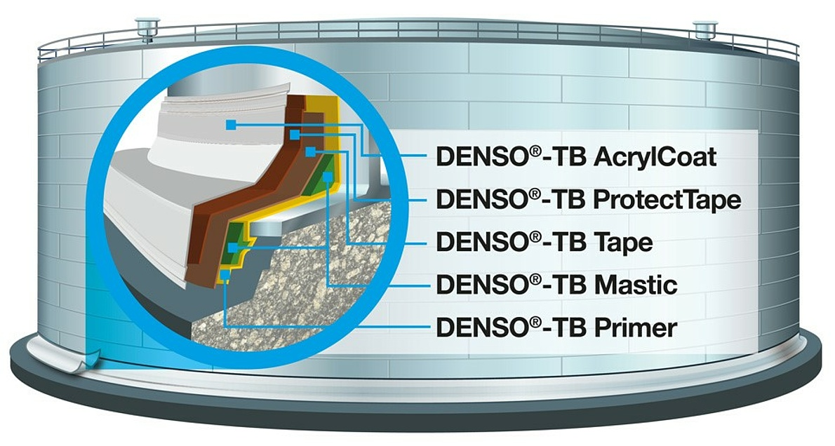 DENSO<sup>®</sup>-TB System