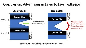 Coextrusion: advantages in layer to layer adhesion